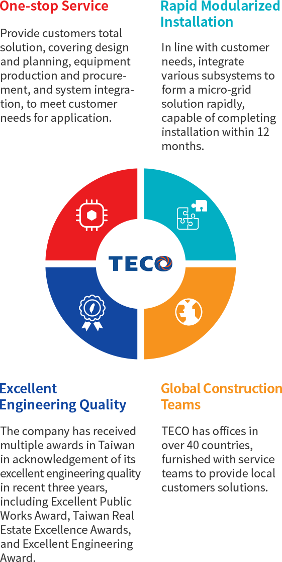 TECO Micro-grid advantages
