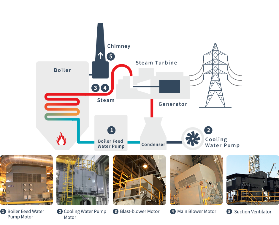 Structure diagram of power plant solution